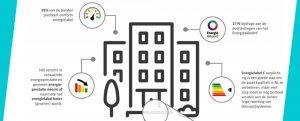 2017-07-blog-sannie-verweij-tweederde-kantoorgebouwen-verbruikt-meer-energie1